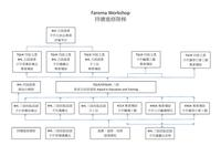 Faroma Workshop課程簡介